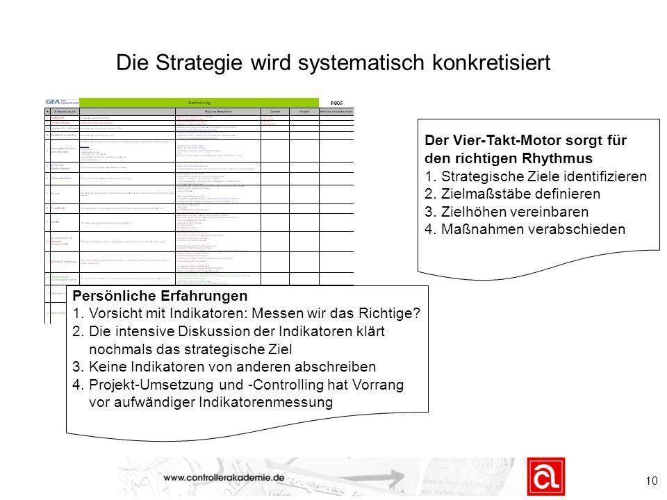 Die Strategie wird systematisch konkretisiert