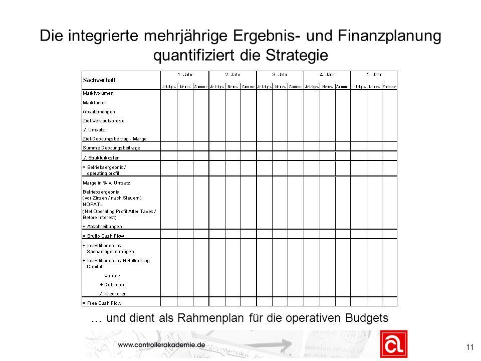 … und dient als Rahmenplan für die operativen Budgets