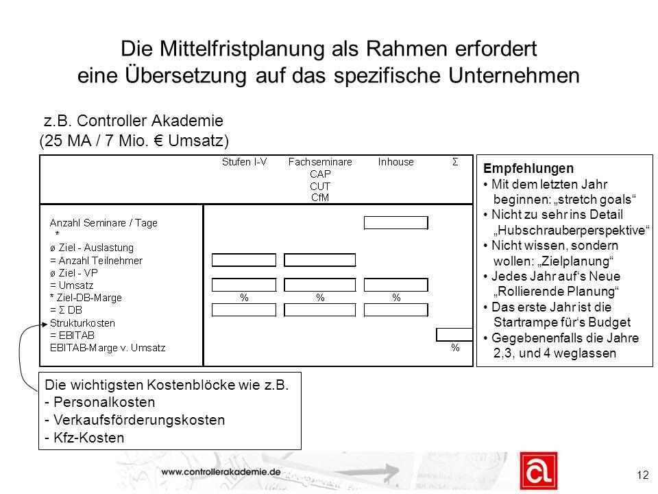 z.B. Controller Akademie (25 MA / 7 Mio. € Umsatz)