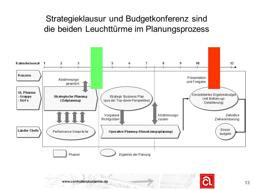 Strategieklausur und Budgetkonferenz sind die beiden Leuchttürme im Planungsprozess