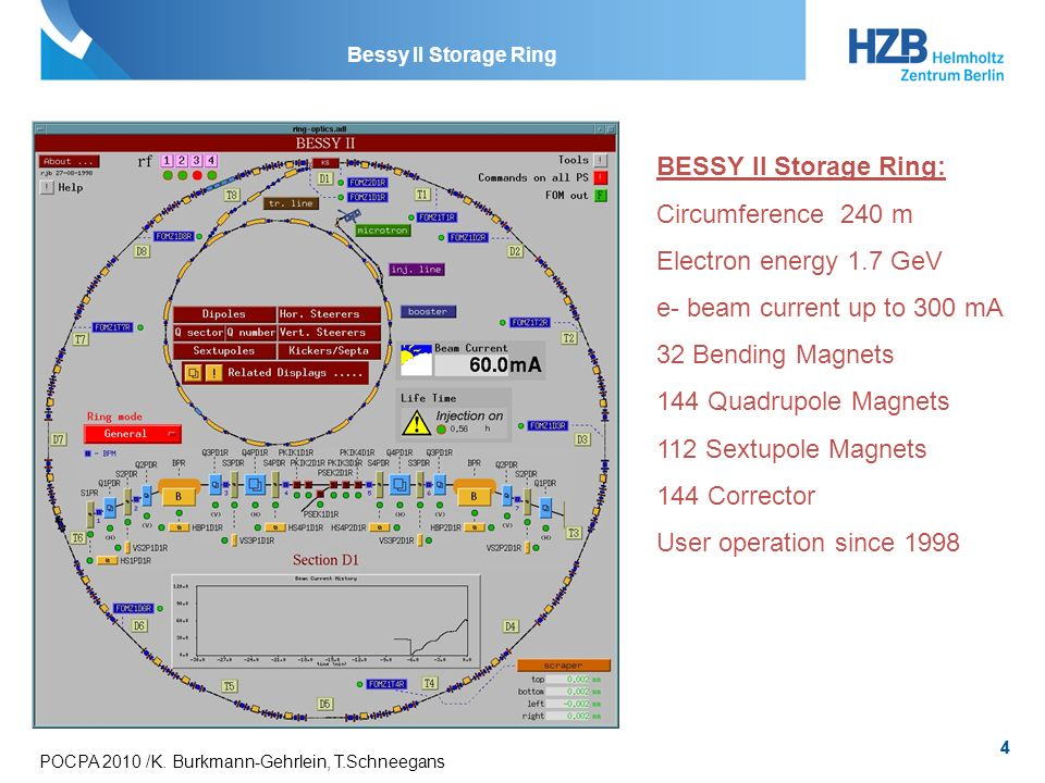 BESSY II Storage Ring: Circumference 240 m Electron energy 1.7 GeV