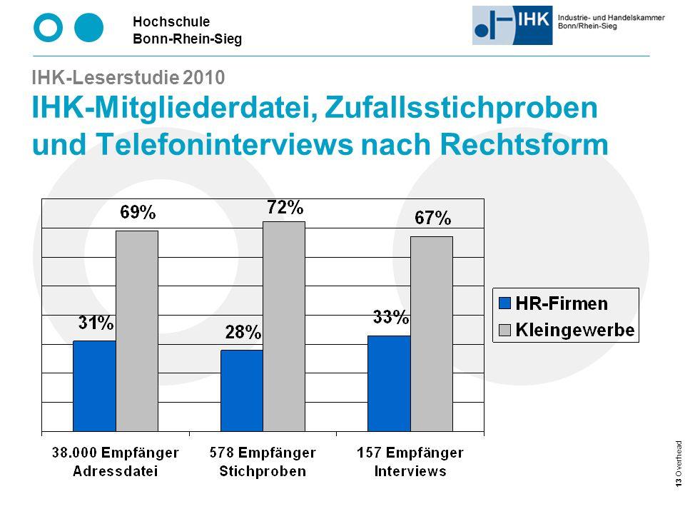 IHK-Leserstudie 2010 IHK-Mitgliederdatei, Zufallsstichproben und Telefoninterviews nach Rechtsform