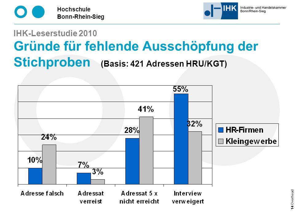 IHK-Leserstudie 2010 Gründe für fehlende Ausschöpfung der Stichproben (Basis: 421 Adressen HRU/KGT)