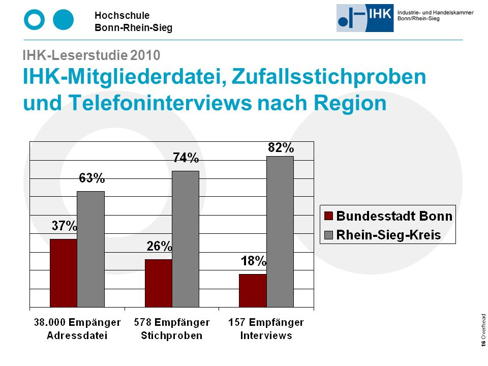 IHK-Leserstudie 2010 IHK-Mitgliederdatei, Zufallsstichproben und Telefoninterviews nach Region