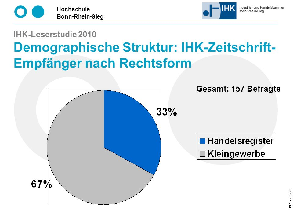 IHK-Leserstudie 2010 Demographische Struktur: IHK-Zeitschrift-Empfänger nach Rechtsform