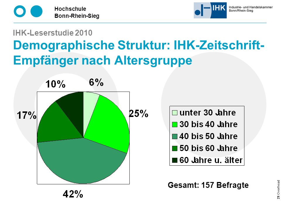 IHK-Leserstudie 2010 Demographische Struktur: IHK-Zeitschrift-Empfänger nach Altersgruppe