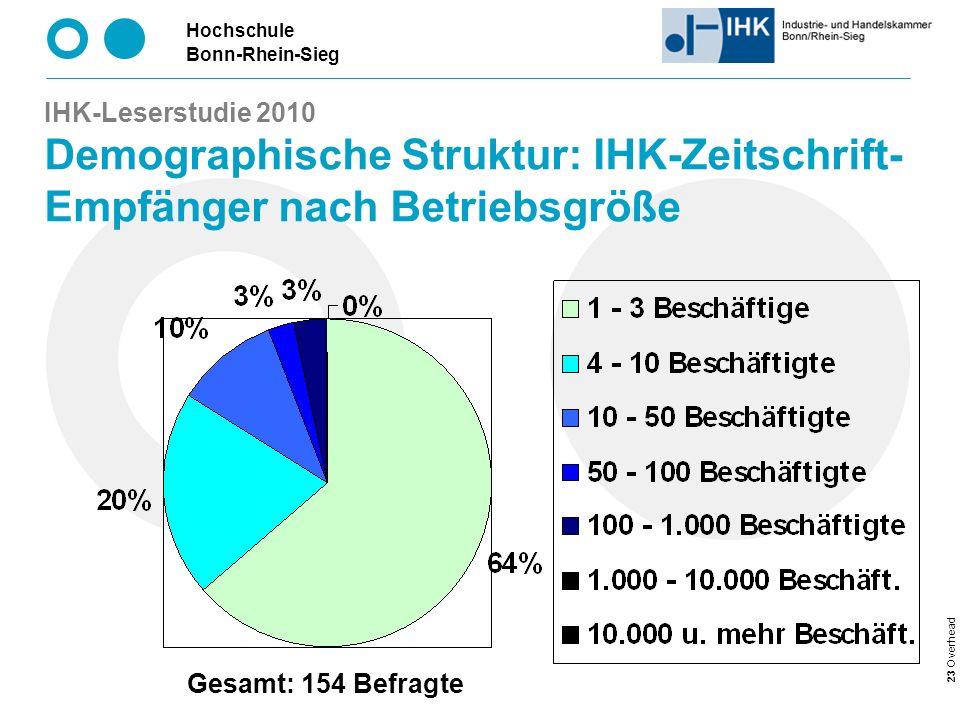 IHK-Leserstudie 2010 Demographische Struktur: IHK-Zeitschrift-Empfänger nach Betriebsgröße