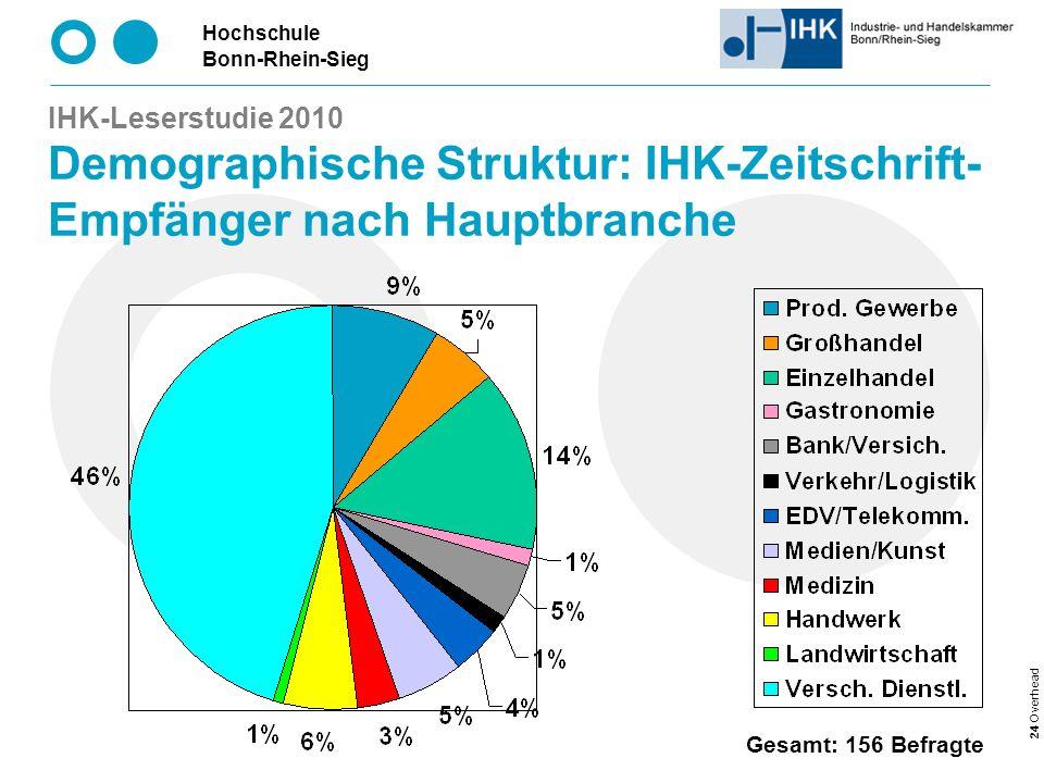 IHK-Leserstudie 2010 Demographische Struktur: IHK-Zeitschrift-Empfänger nach Hauptbranche