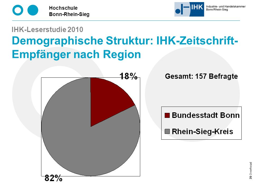IHK-Leserstudie 2010 Demographische Struktur: IHK-Zeitschrift-Empfänger nach Region