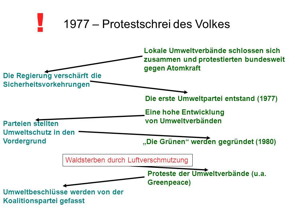 ! 1977 – Protestschrei des Volkes
