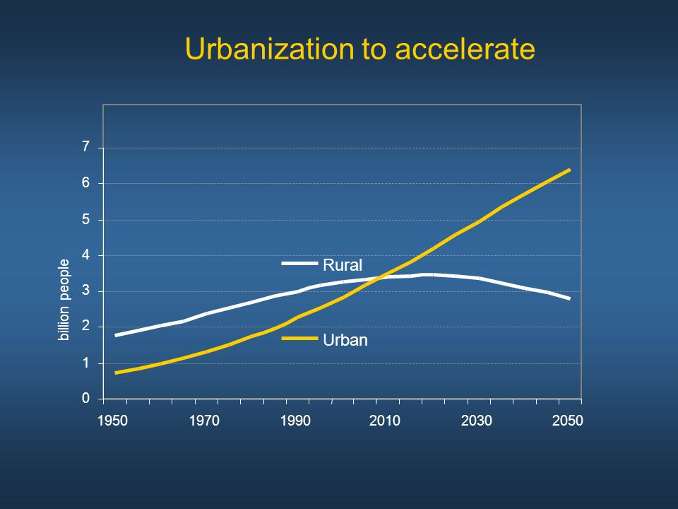 Urbanization to accelerate