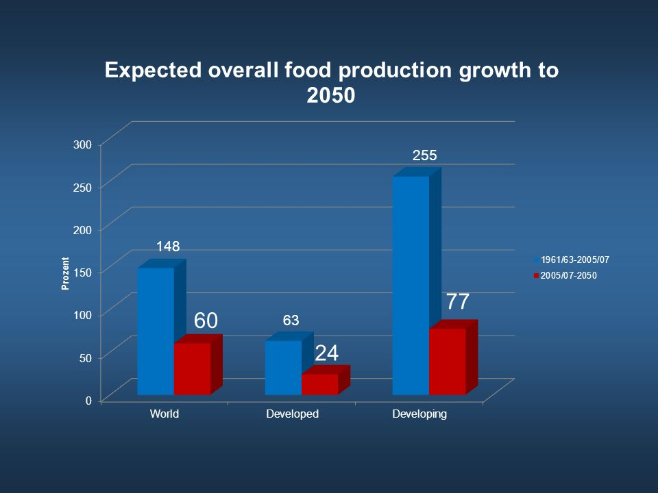 1. Food production: Growth will slow