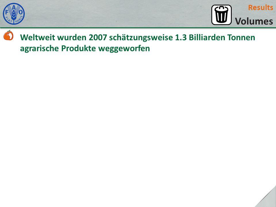 Results Volumes. Weltweit wurden 2007 schätzungsweise 1.3 Billiarden Tonnen agrarische Produkte weggeworfen.