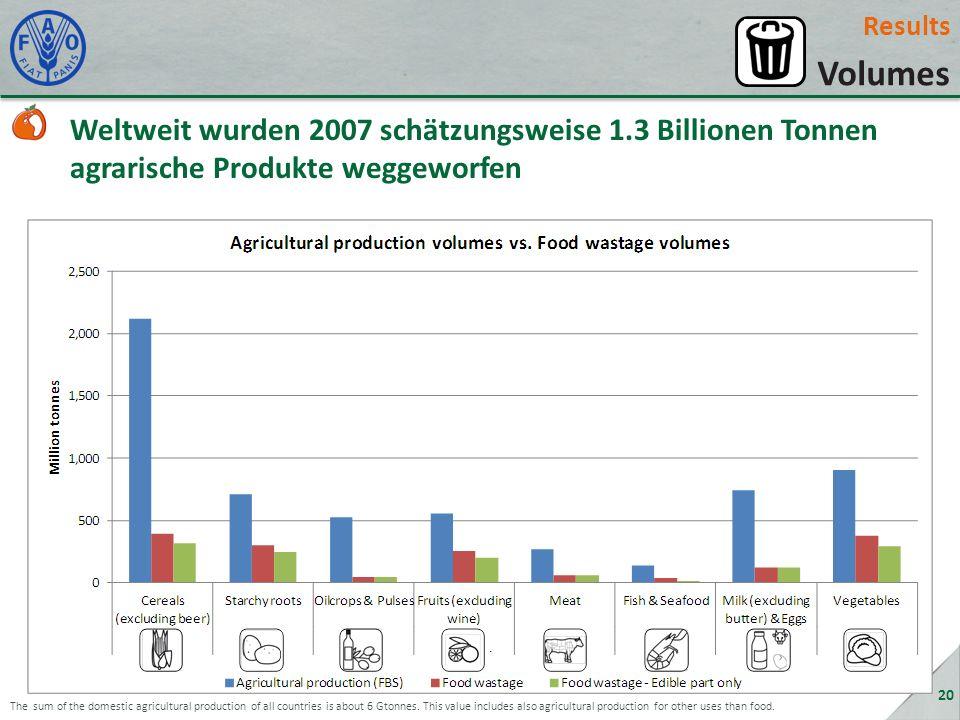 Results Volumes. Weltweit wurden 2007 schätzungsweise 1.3 Billionen Tonnen agrarische Produkte weggeworfen.