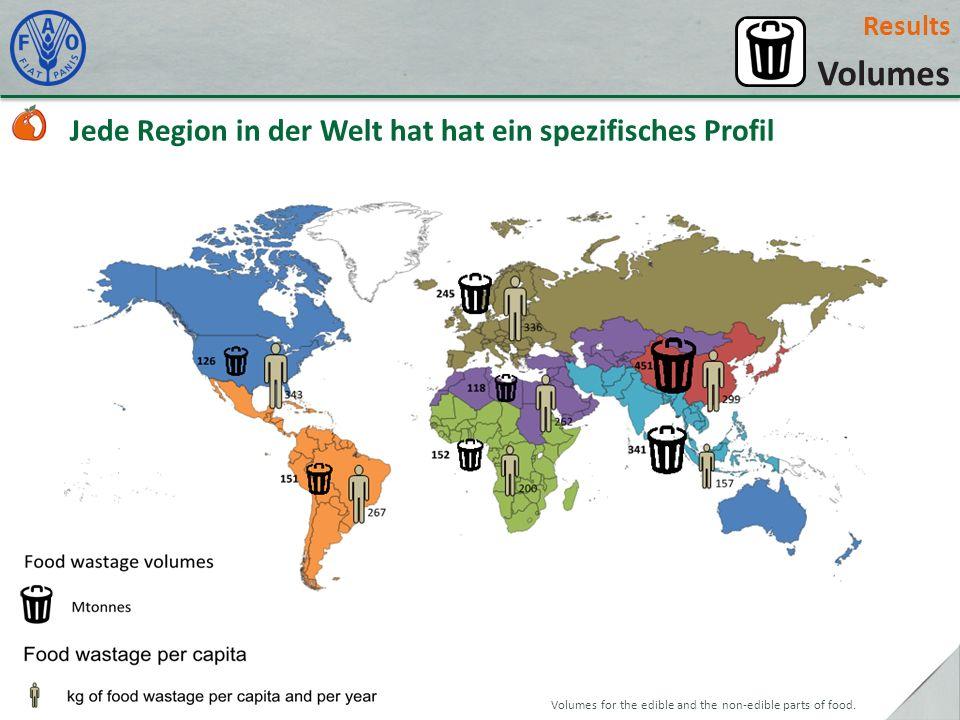 Volumes Jede Region in der Welt hat hat ein spezifisches Profil