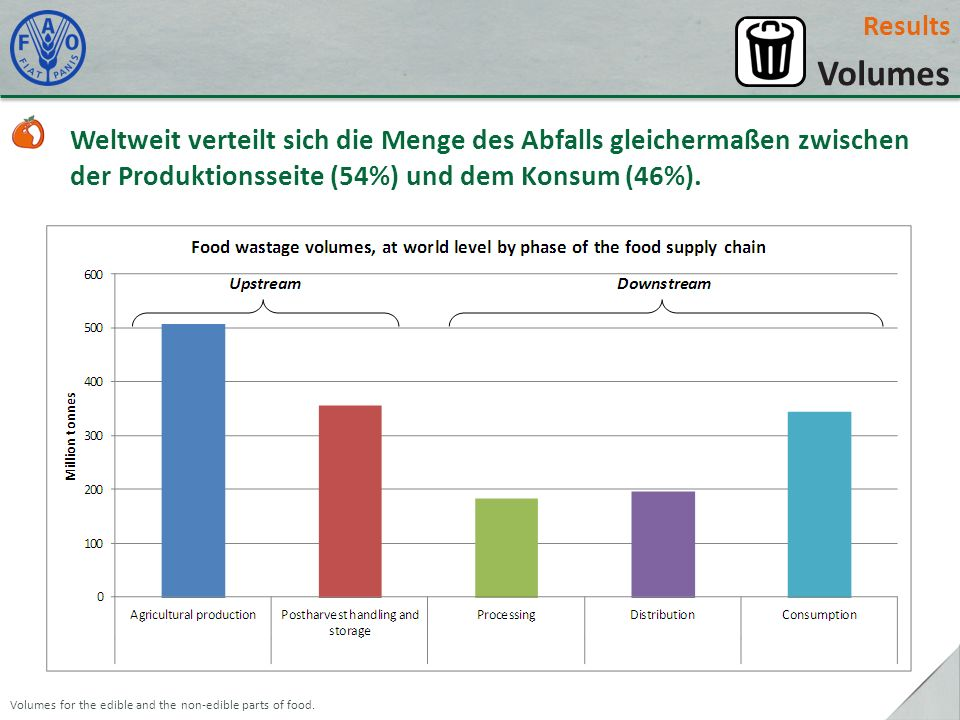 Results Volumes. Weltweit verteilt sich die Menge des Abfalls gleichermaßen zwischen der Produktionsseite (54%) und dem Konsum (46%).