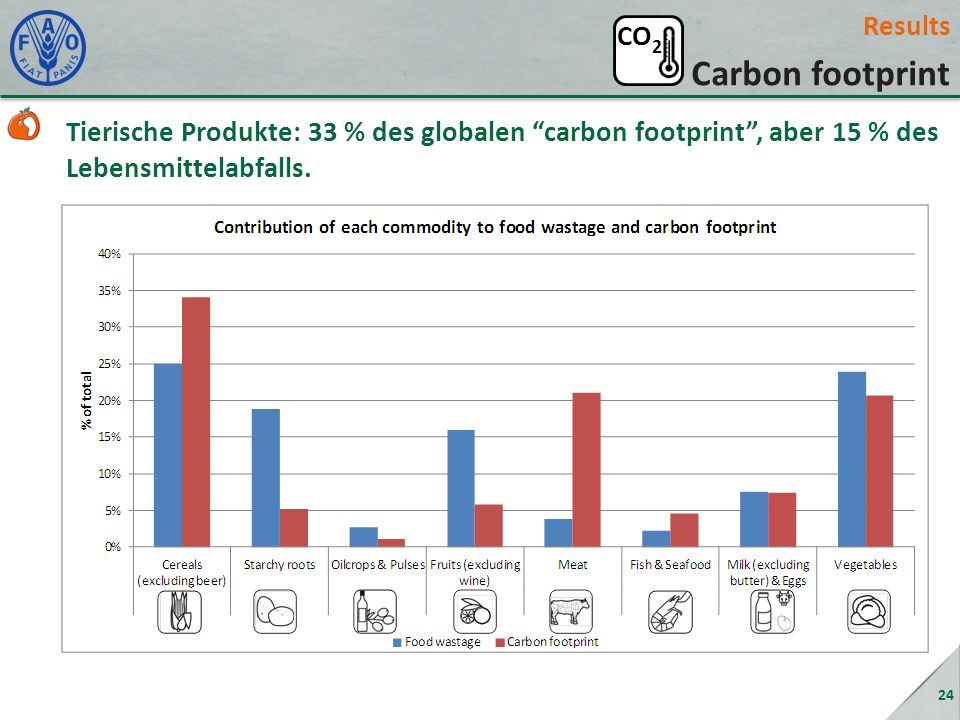 Carbon footprint Results CO2