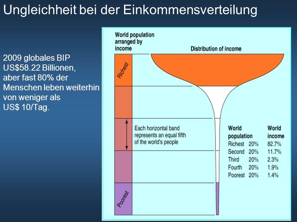 Ungleichheit bei der Einkommensverteilung 2009 globales BIP US$58