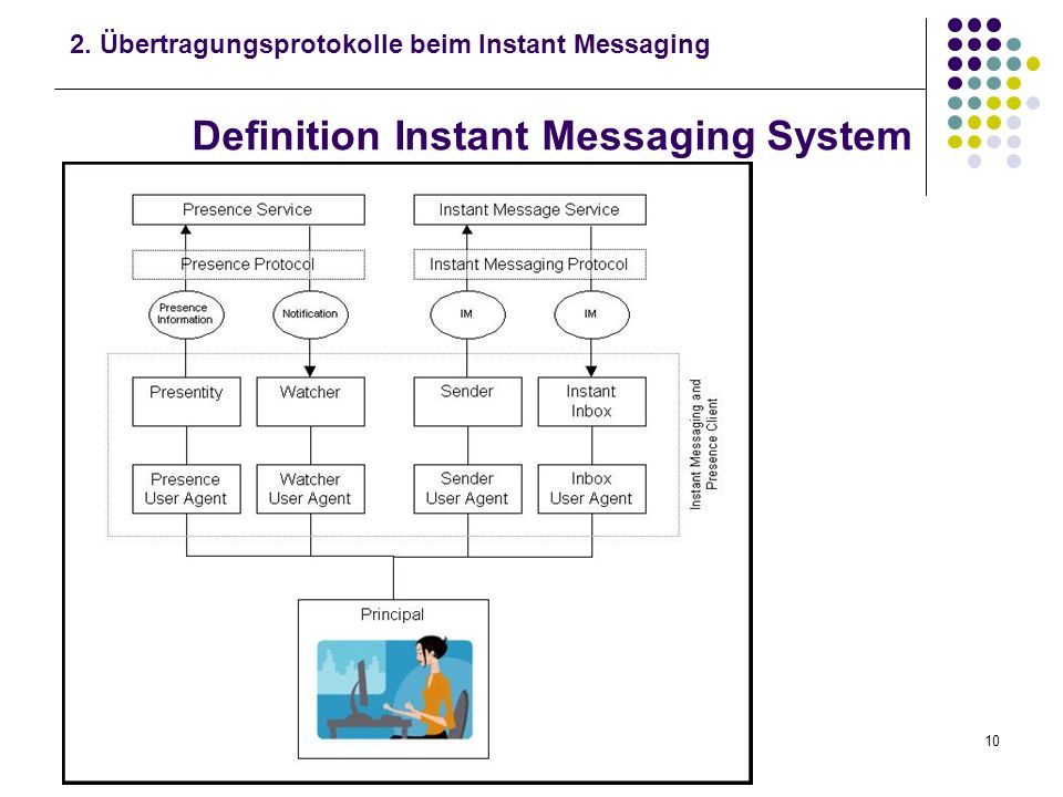 Definition Instant Messaging System