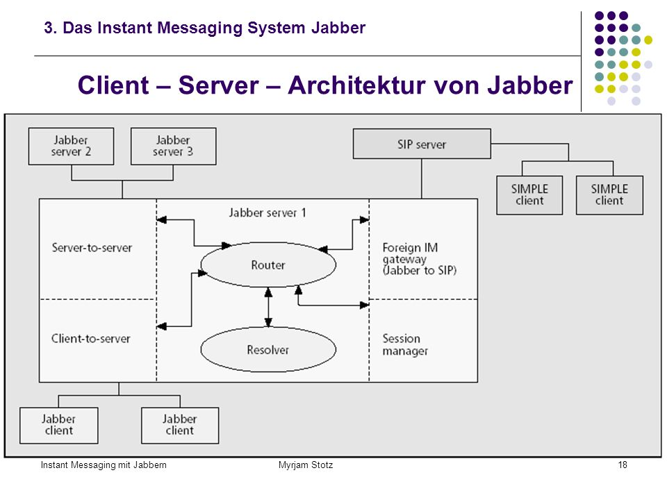 Client – Server – Architektur von Jabber