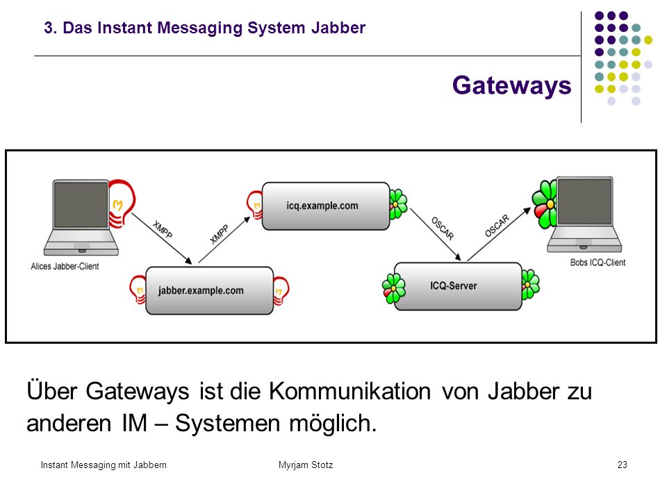 3. Das Instant Messaging System Jabber