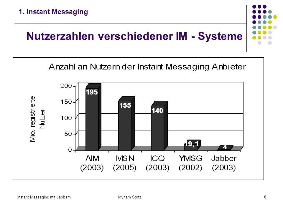 Nutzerzahlen verschiedener IM - Systeme
