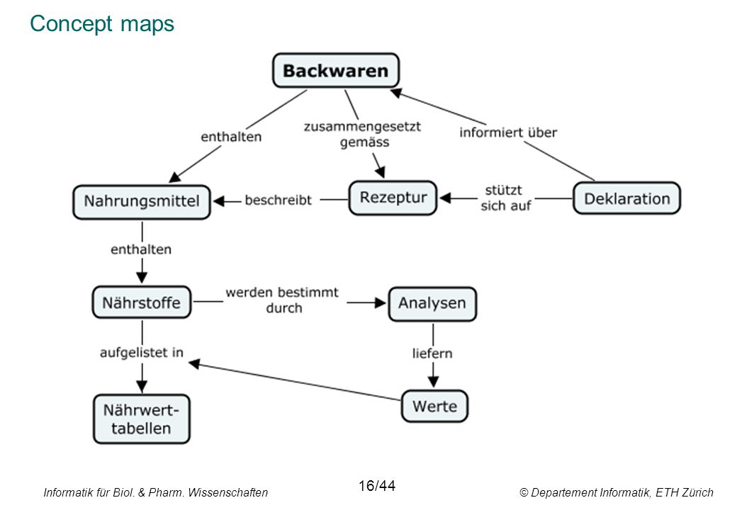 Concept maps 16/44. Informatik für Biol. & Pharm.