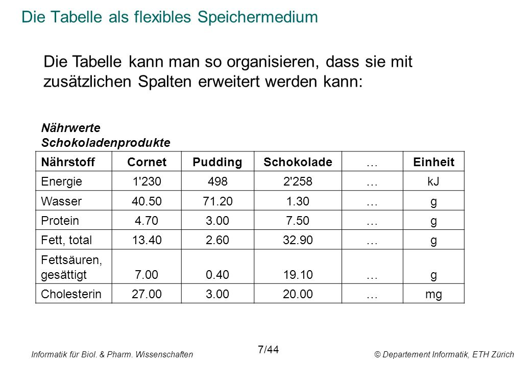 Datenverwaltung agenda f r heute 14 april 2010 for Tabelle 7 spalten