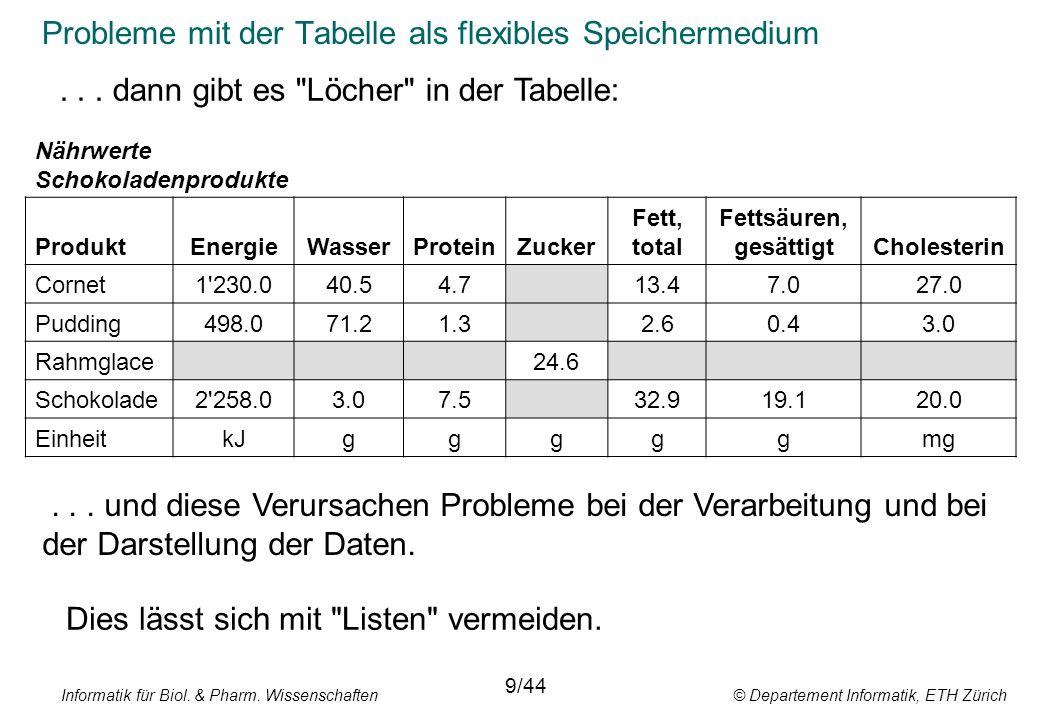 Probleme mit der Tabelle als flexibles Speichermedium