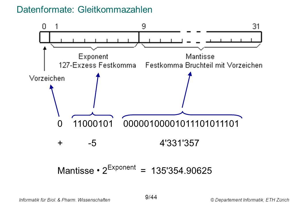Datenformate: Gleitkommazahlen