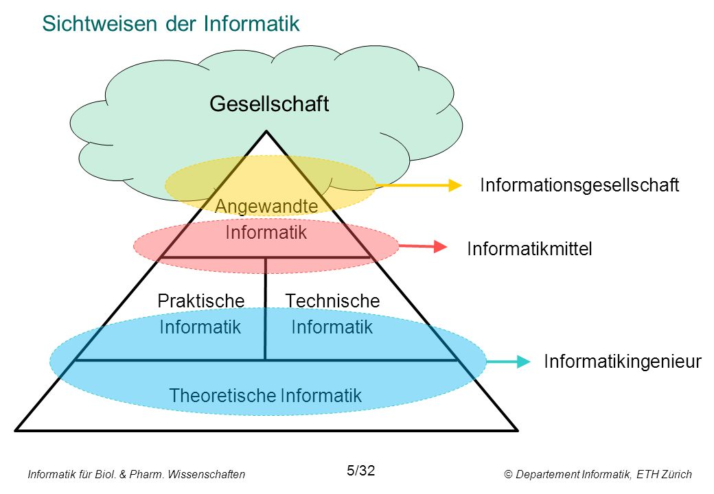 Sichtweisen der Informatik