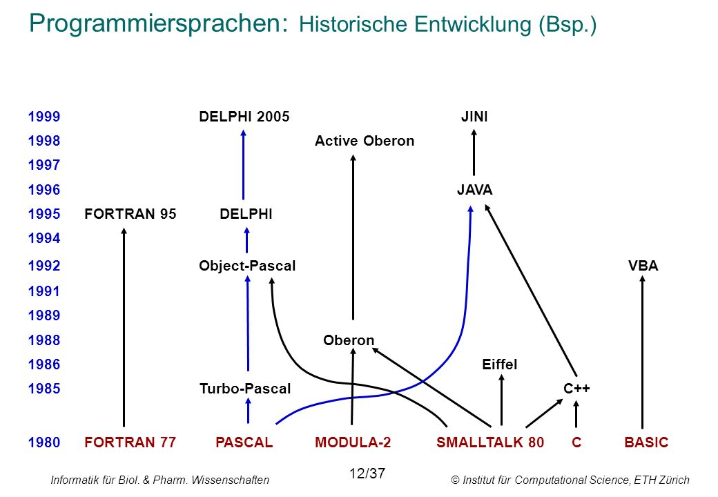 Programmiersprachen: Historische Entwicklung (Bsp.)