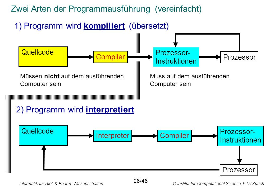 Zwei Arten der Programmausführung (vereinfacht)