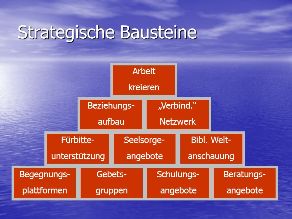 Strategische Bausteine