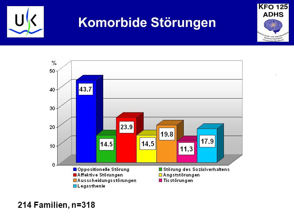 Komorbide Störungen ZWANG 2,2% PTSD 3,8% 214 Familien, n=318