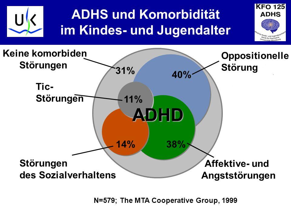 ADHS und Komorbidität im Kindes- und Jugendalter