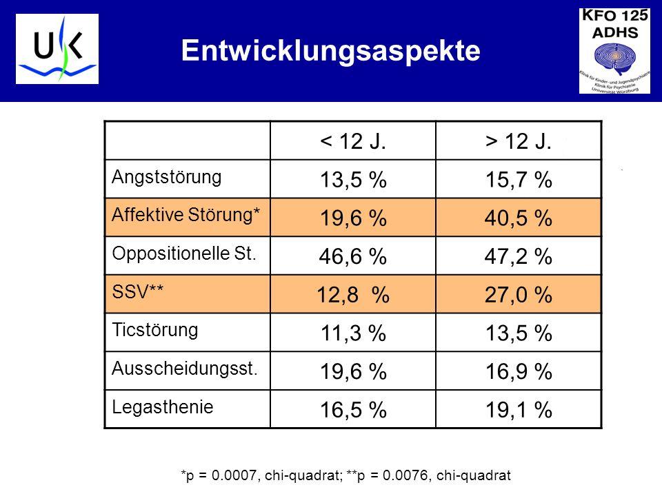 Entwicklungsaspekte < 12 J. > 12 J. 13,5 % 15,7 % 19,6 % 40,5 %