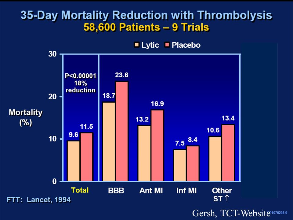 Thrombolyse vs Placebo