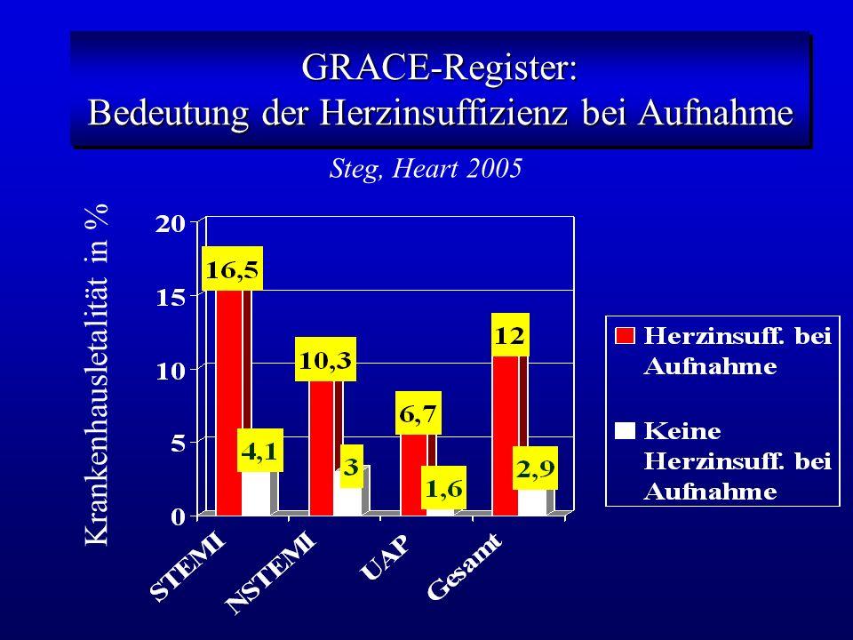 GRACE-Register: Bedeutung der Herzinsuffizienz bei Aufnahme