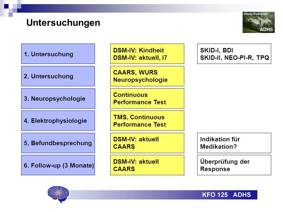 Untersuchungen 1. Untersuchung DSM-IV: Kindheit DSM-IV: aktuell, I7