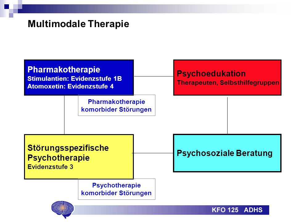 Multimodale Therapie Pharmakotherapie Psychoedukation