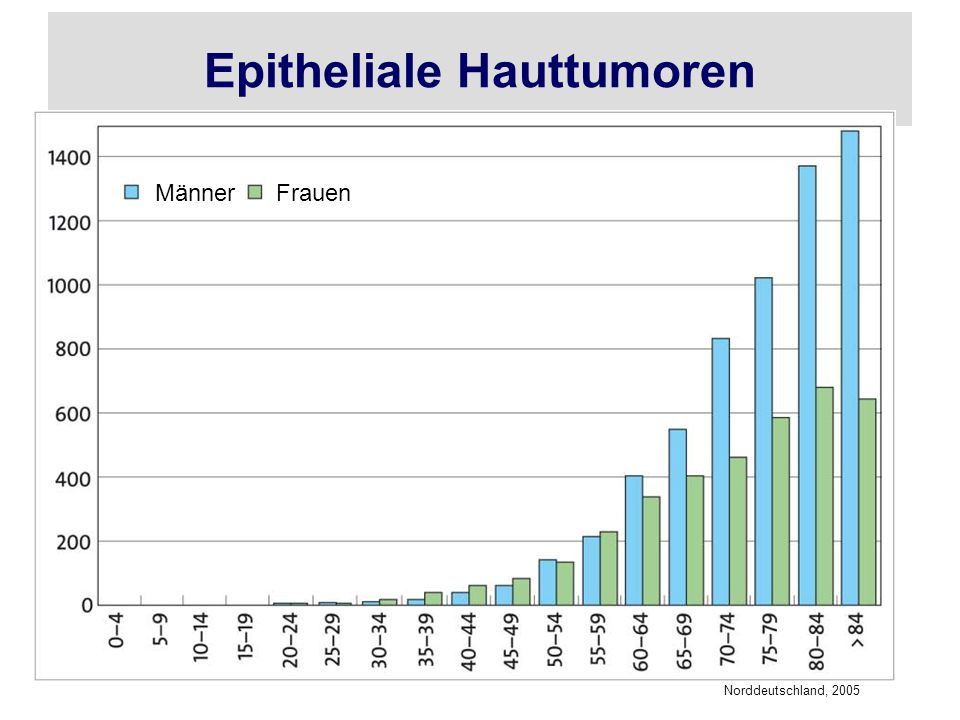 Epitheliale Hauttumoren