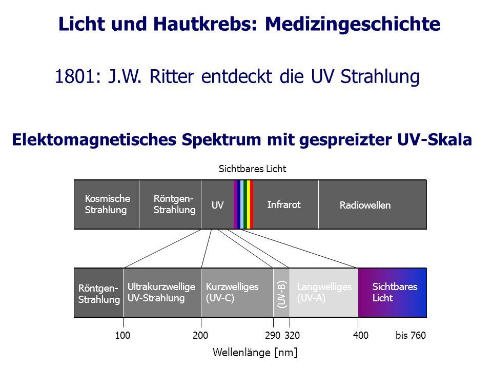 Elektomagnetisches Spektrum mit gespreizter UV-Skala
