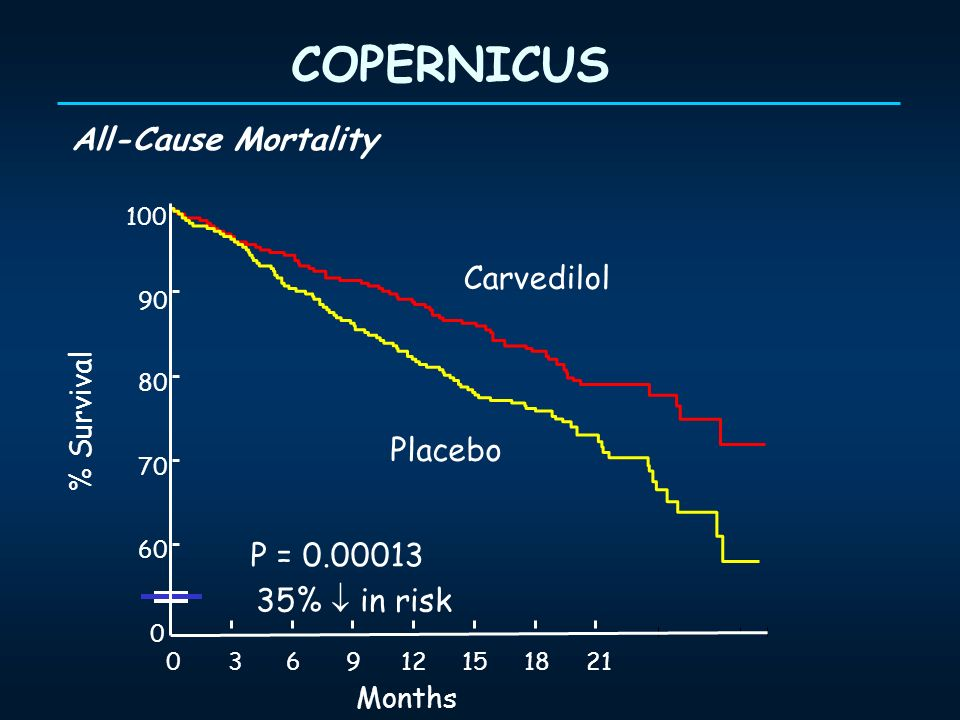 COPERNICUS All-Cause Mortality Carvedilol Placebo P =