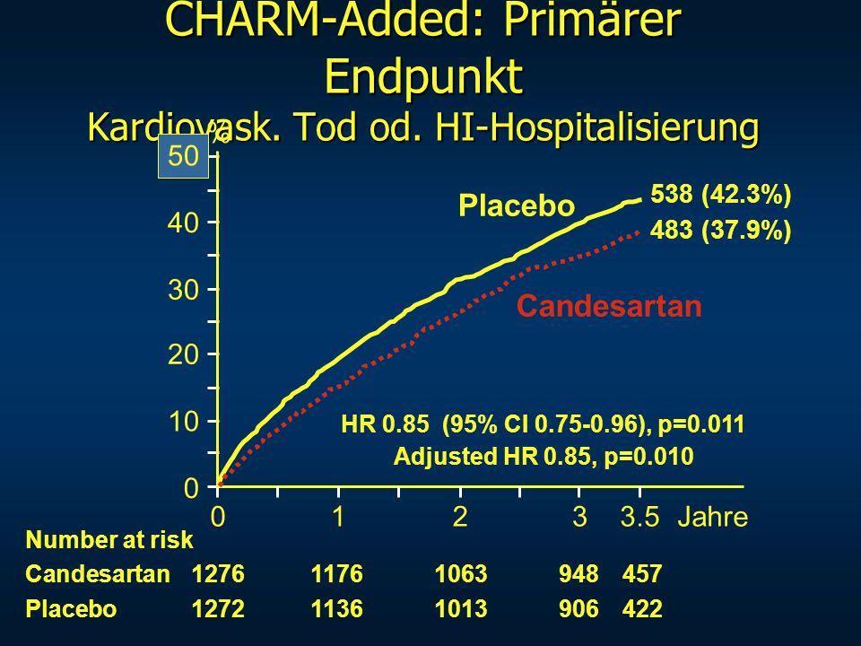 CHARM-Added: Primärer Endpunkt Kardiovask. Tod od. HI-Hospitalisierung