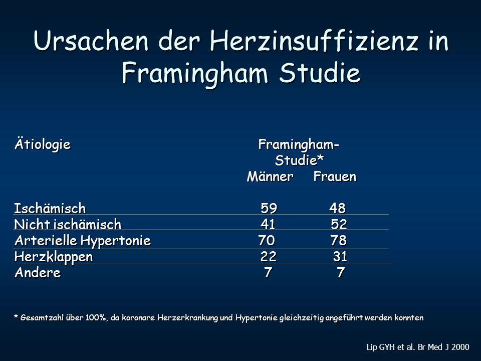 Ursachen der Herzinsuffizienz in Framingham Studie