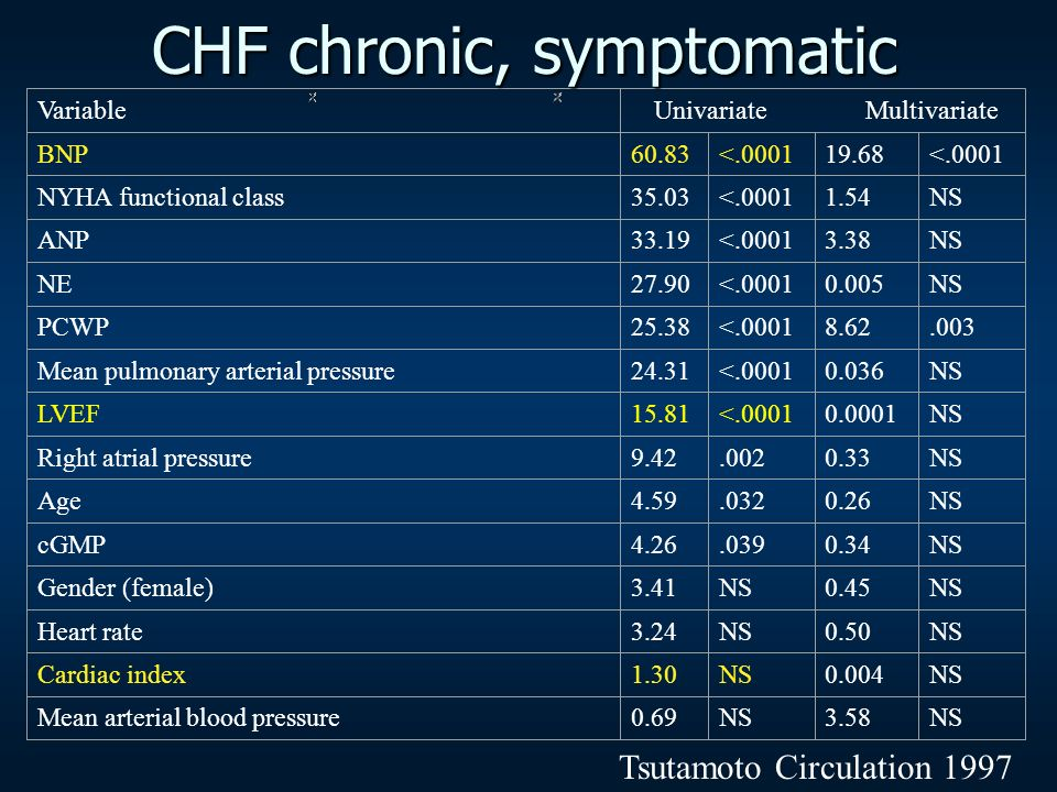 CHF chronic, symptomatic