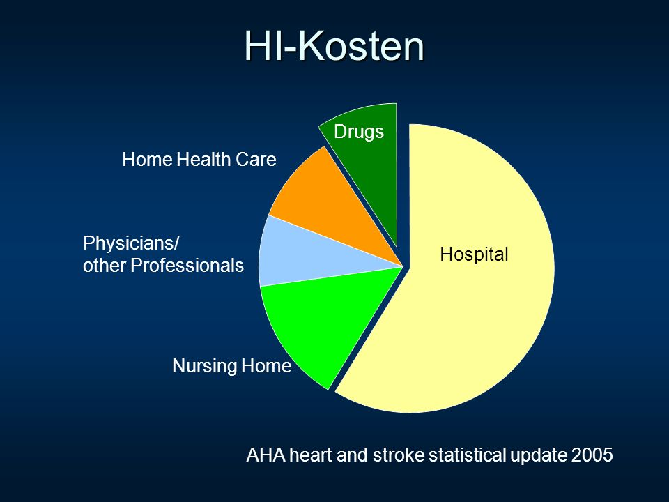 HI-Kosten Drugs Home Health Care Physicians/ other Professionals