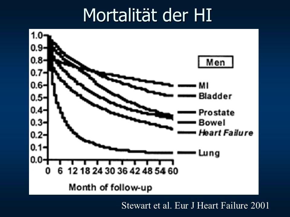 Mortalität der HI Stewart et al. Eur J Heart Failure 2001