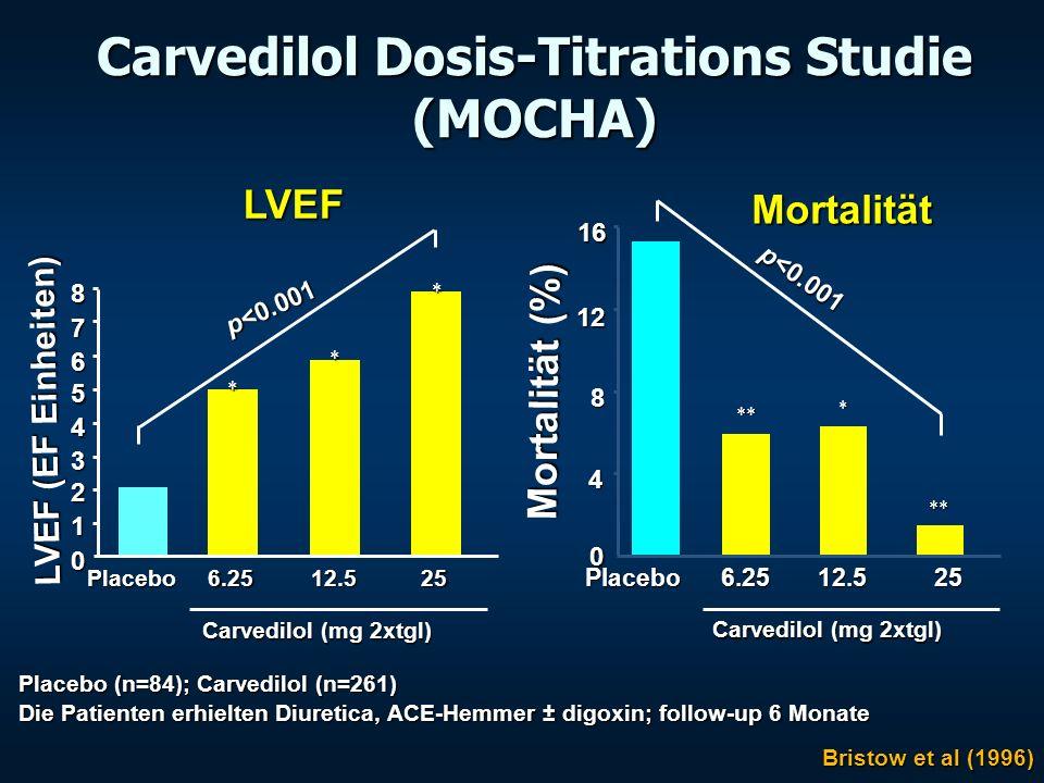 Carvedilol Dosis-Titrations Studie (MOCHA)